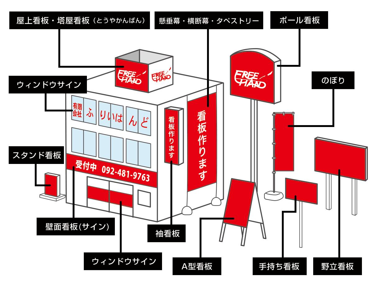 福岡の看板屋(看板の種類)